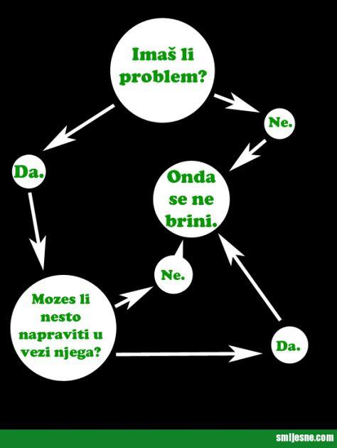Imaš li problem?