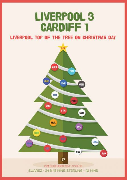 Merry Christmas Liverpool 1st <3 YNWA